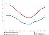 promedio de temperaturas mensuales en la paloma
